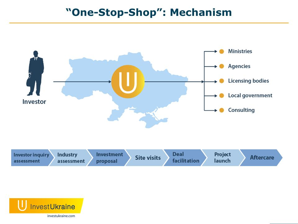 One-Stop-Shop: Mechanism
