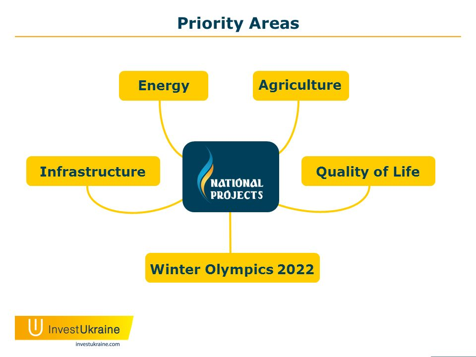 Priority Areas Energy Infrastructure Winter Olympics 2022 Quality of Life Agriculture