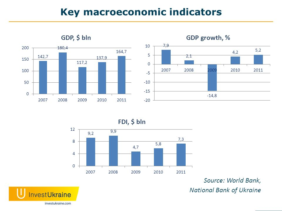 Key macroeconomic indicators Source: World Bank, National Bank of Ukraine