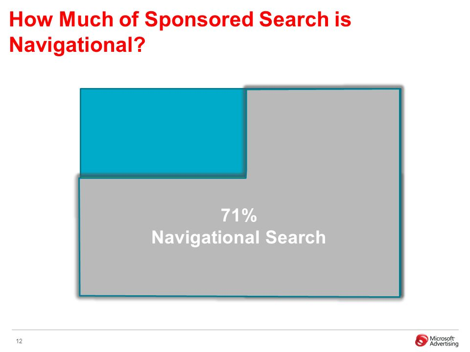 12 All Sponsored Search Clicks 59.6% Branded Keywords 48.3% Repeat Clicks 71% Navigational Search How Much of Sponsored Search is Navigational