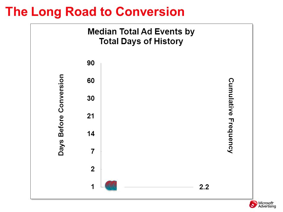 The Long Road to Conversion 60 90 30 21 14 7 2 1 16.7 18.5 13.8 12.3 10.7 8.4 5.5 2.2 Cumulative Frequency