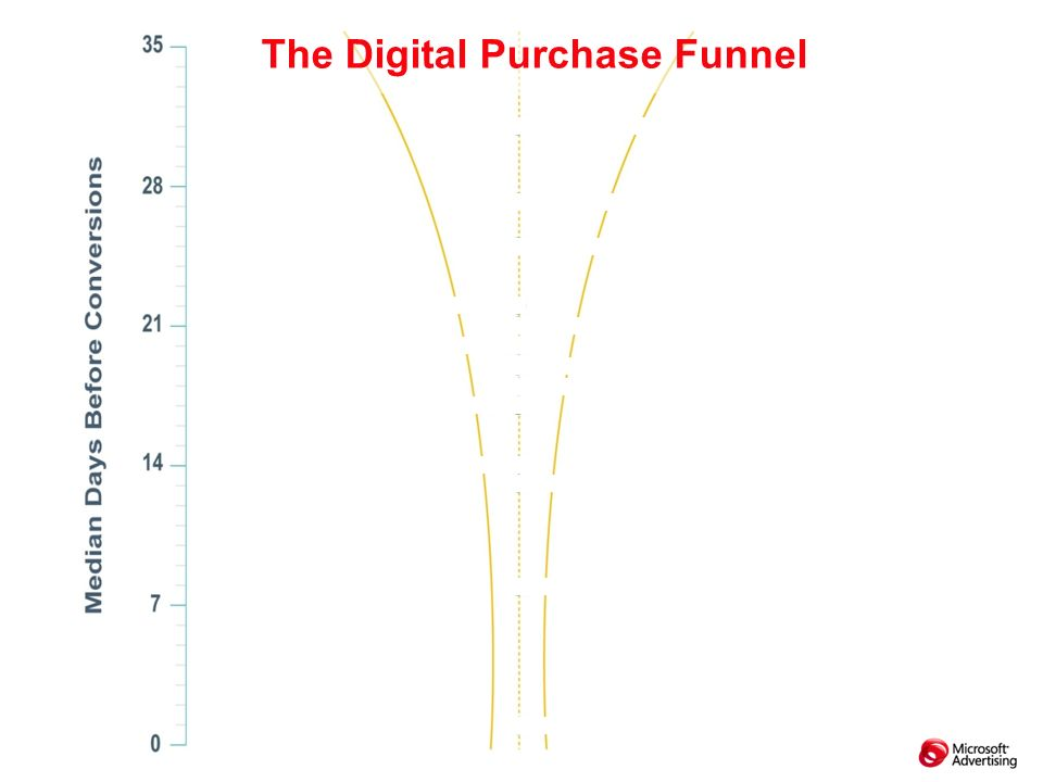 The Digital Purchase Funnel