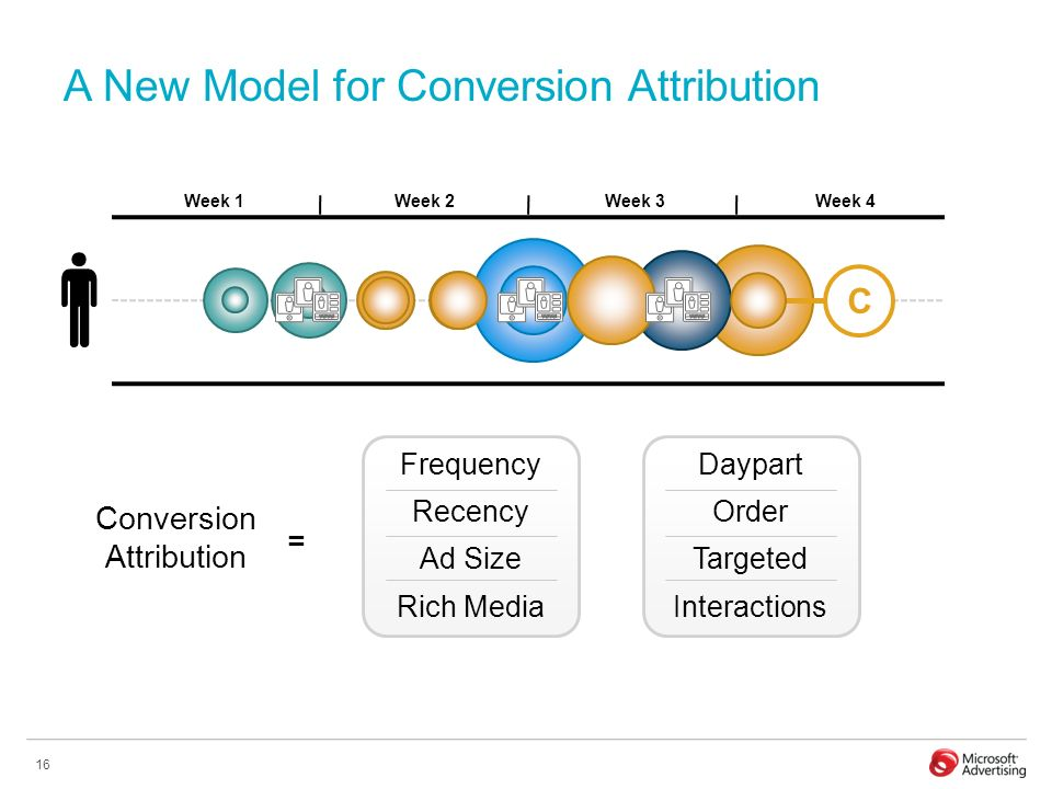 16 A New Model for Conversion Attribution Frequency Conversion Attribution Recency Ad Size Rich Media C Daypart Order Targeted Interactions = Week 1Week 2Week 3Week 4