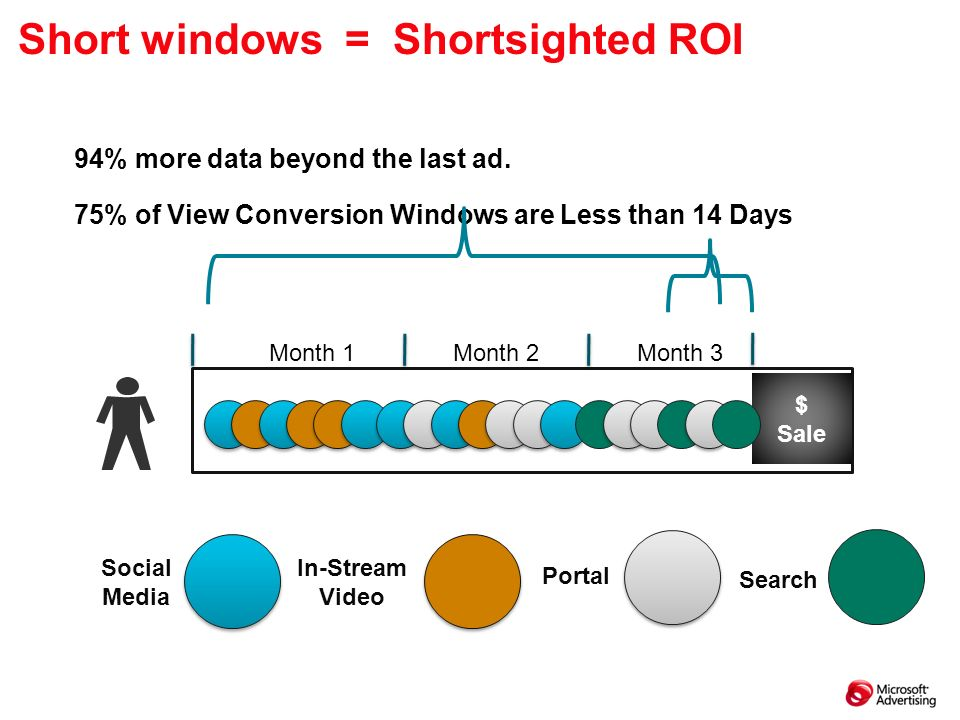 Short windows = Shortsighted ROI $ Sale Search In-Stream Video Social Media Portal 75% of View Conversion Windows are Less than 14 Days Month 1Month 2Month 3 94% more data beyond the last ad.