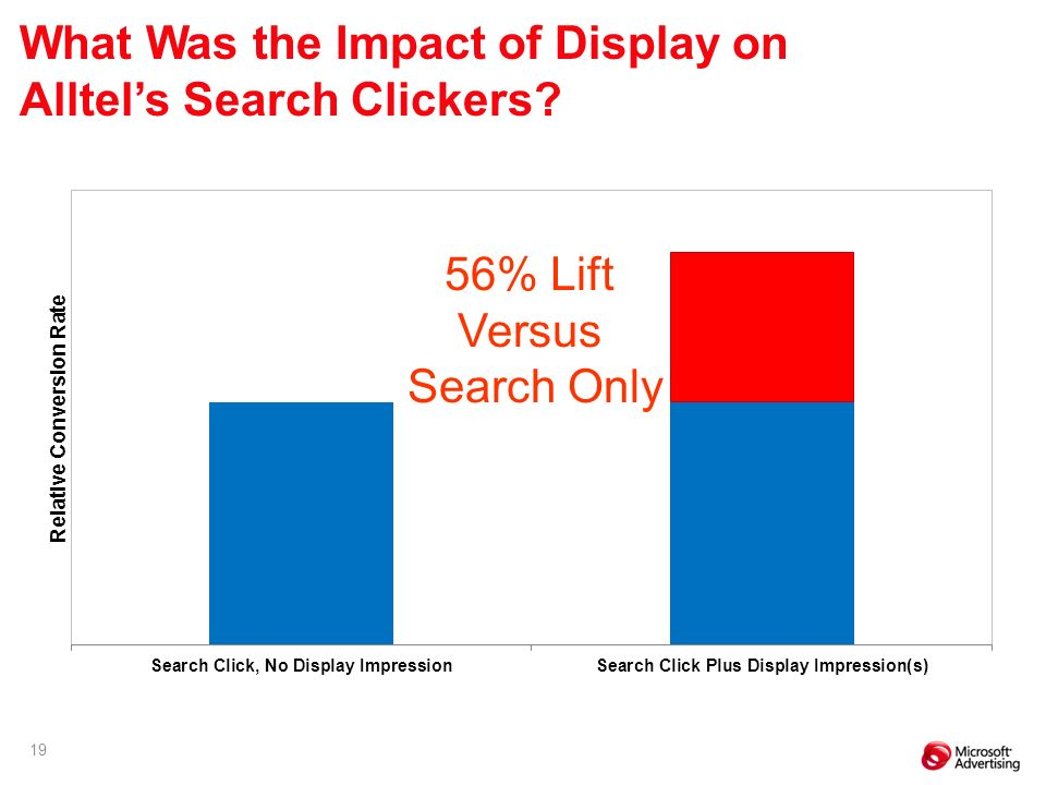19 56% Lift Versus Search Only What Was the Impact of Display on Alltels Search Clickers