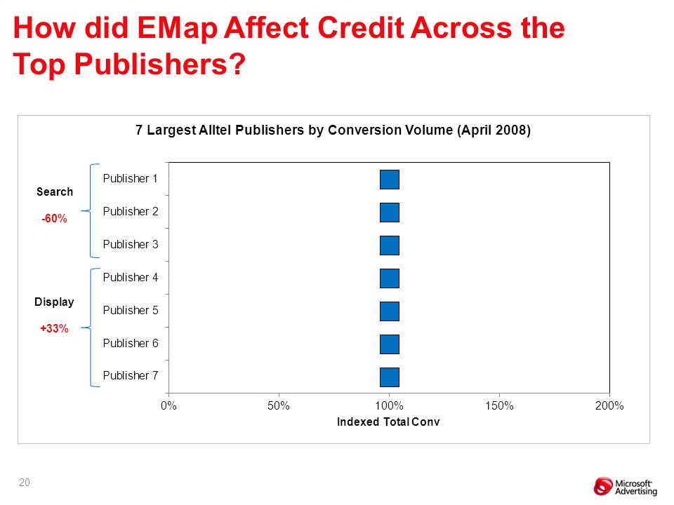 20 Search -60% Display +33% How did EMap Affect Credit Across the Top Publishers
