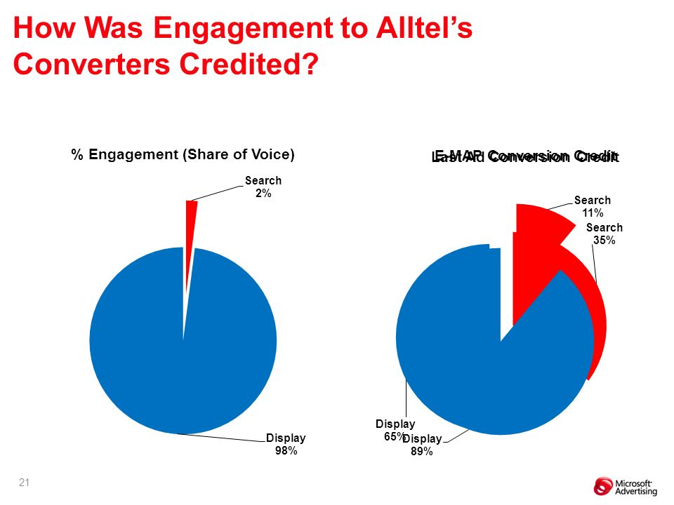 21 % Engagement (Share of Voice) Last Ad Conversion Credit E-MAP Conversion Credit How Was Engagement to Alltels Converters Credited