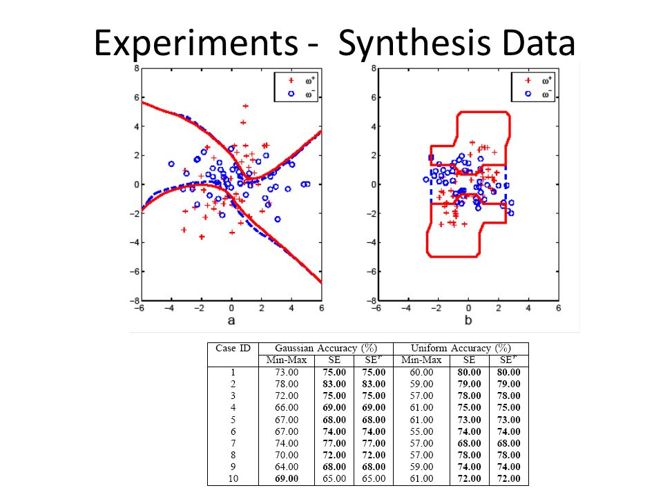 Experiments - Synthesis Data