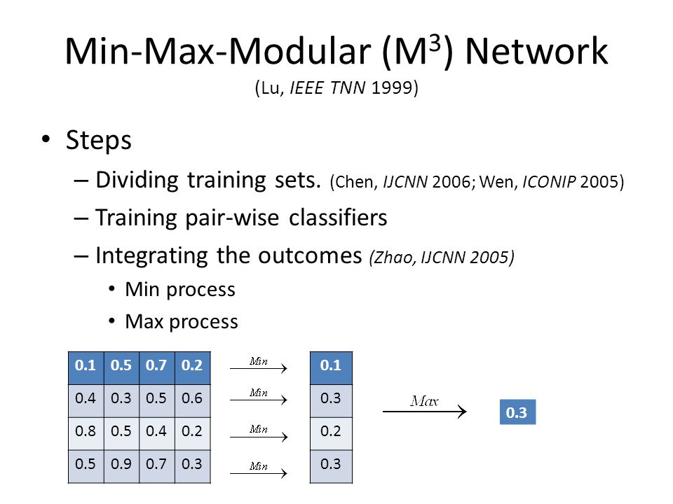 Min-Max-Modular (M 3 ) Network (Lu, IEEE TNN 1999) Steps – Dividing training sets.