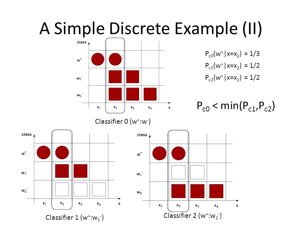 A Simple Discrete Example (II) Classifier 1 (w + :w 1 - ) Classifier 2 (w + :w 2 - ) P c0 (w + |x=x 2 ) = 1/3 P c1 (w + |x=x 2 ) = 1/2 P c2 (w + |x=x 2 ) = 1/2 Classifier 0 (w + :w - ) P c0 < min(P c1,P c2 )
