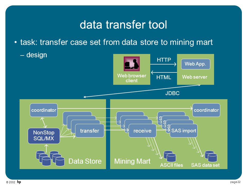 © 2002 page 22 data transfer tool Data StoreMining Mart NonStop SQL/MX ASCII filesSAS data set data transfer tool task: transfer case set from data store to mining mart coordinator –design HTML HTTP JDBC Web browser client Web server Web App.