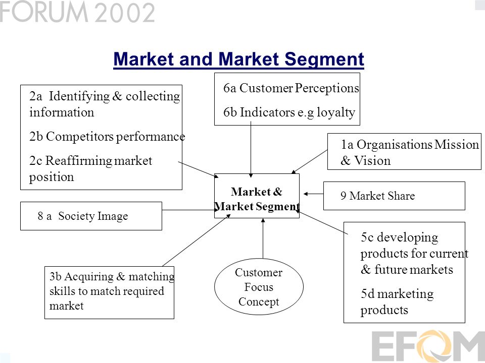 Market and Market Segment Market & Market Segment 1a Organisations Mission & Vision 5c developing products for current & future markets 5d marketing products 2a Identifying & collecting information 2b Competitors performance 2c Reaffirming market position 6a Customer Perceptions 6b Indicators e.g loyalty 3b Acquiring & matching skills to match required market 8 a Society Image Customer Focus Concept 9 Market Share