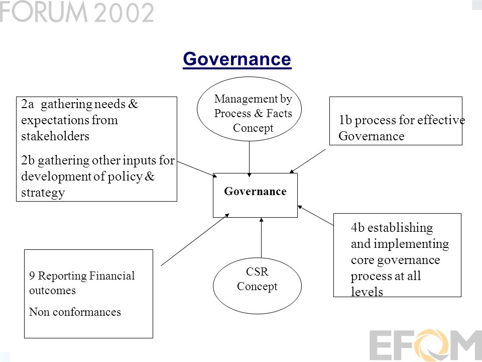 Governance 1b process for effective Governance 4b establishing and implementing core governance process at all levels 2a gathering needs & expectations from stakeholders 2b gathering other inputs for development of policy & strategy 9 Reporting Financial outcomes Non conformances CSR Concept Management by Process & Facts Concept