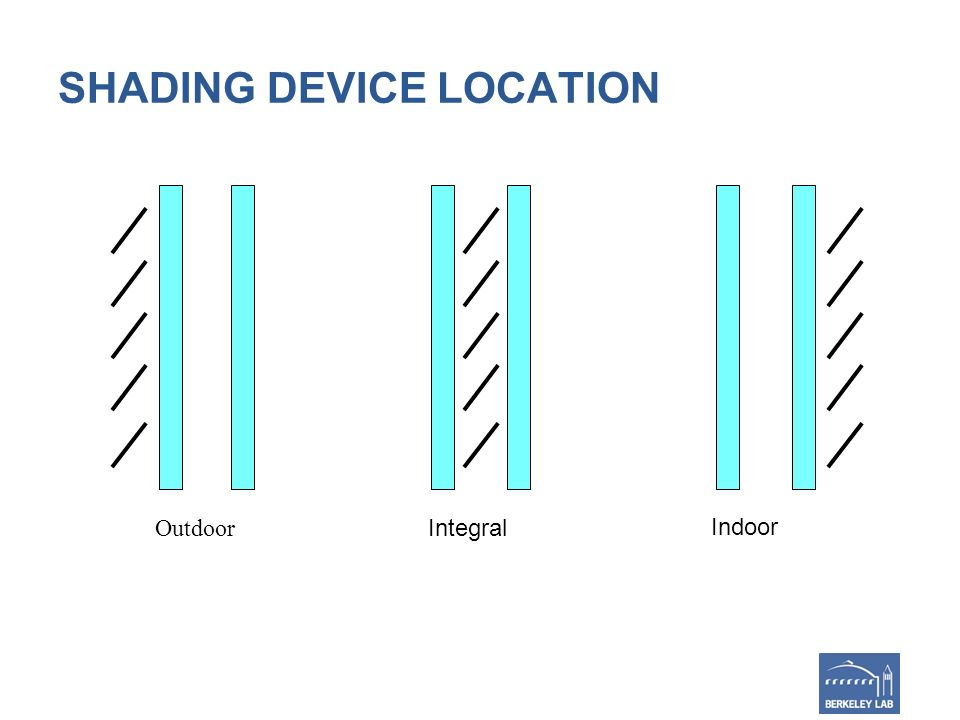 SHADING DEVICE LOCATION Indoor Outdoor Integral