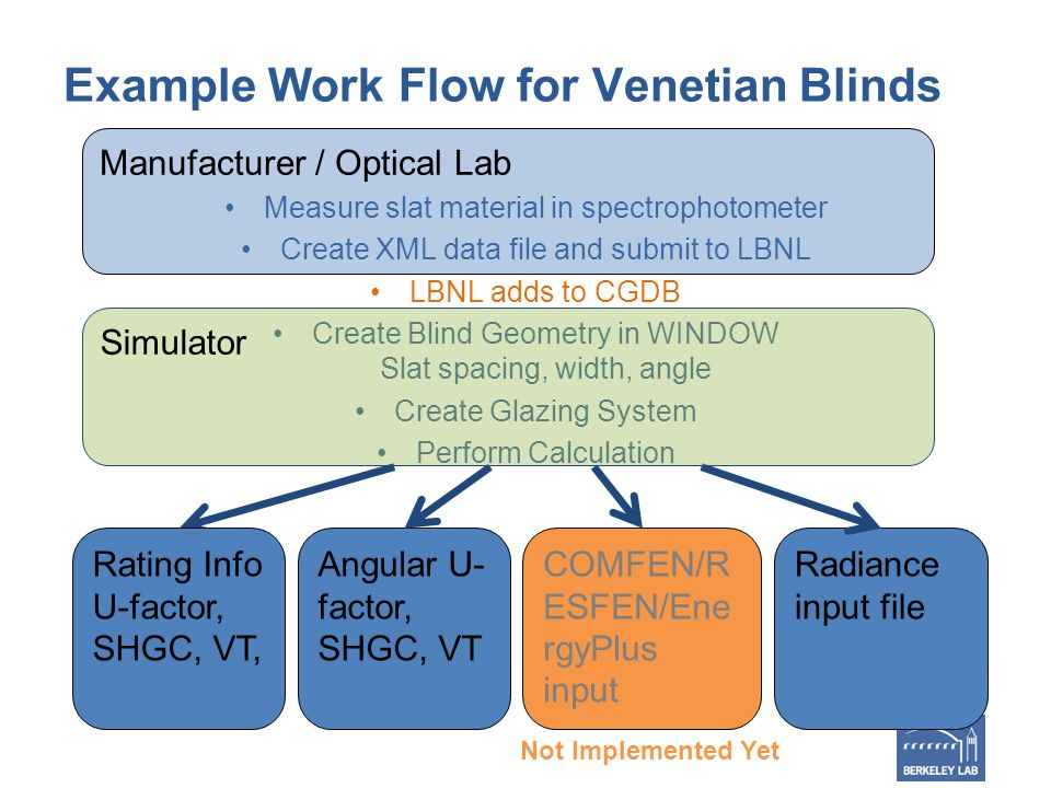 Example Work Flow for Venetian Blinds Measure slat material in spectrophotometer Create XML data file and submit to LBNL LBNL adds to CGDB Create Blind Geometry in WINDOW Slat spacing, width, angle Create Glazing System Perform Calculation Angular U- factor, SHGC, VT COMFEN/R ESFEN/Ene rgyPlus input Radiance input file Not Implemented Yet Manufacturer / Optical Lab Simulator Rating Info U-factor, SHGC, VT,