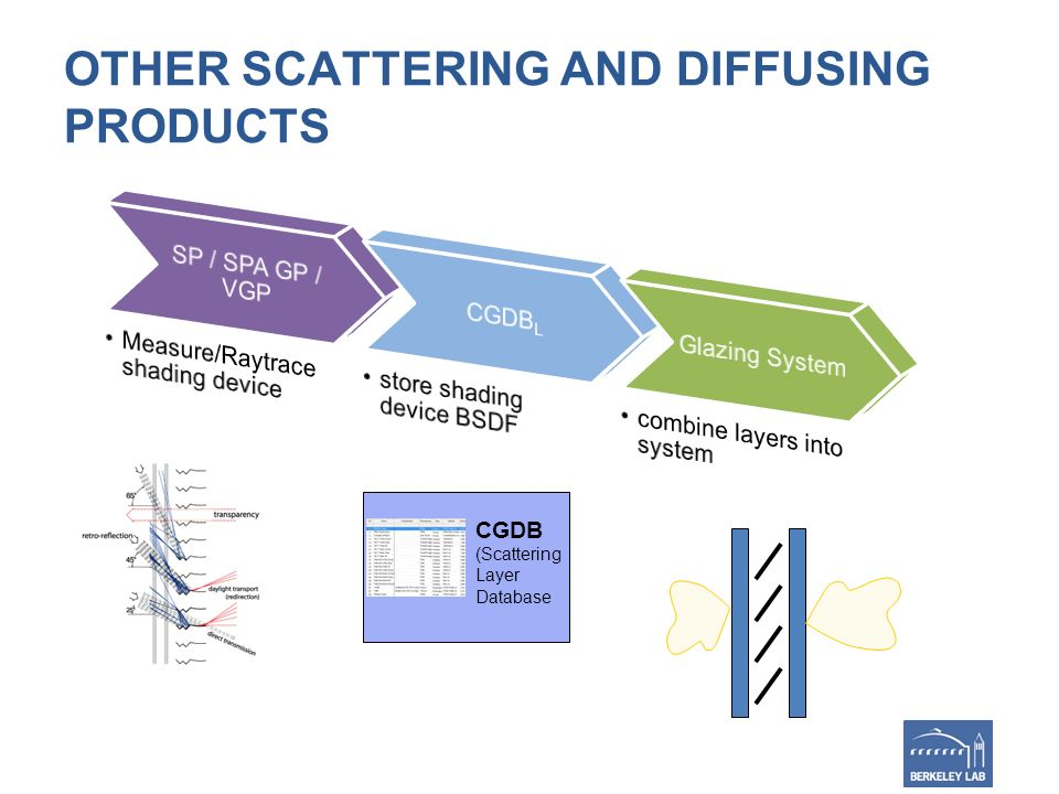 OTHER SCATTERING AND DIFFUSING PRODUCTS CGDB (Scattering Layer Database
