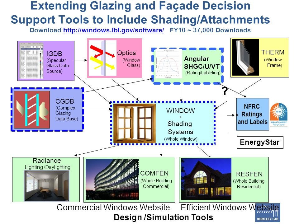 Extending Glazing and Façade Decision Support Tools to Include Shading/Attachments Download   FY10 ~ 37,000 Downloadshttp://windows.lbl.gov/software/ Radiance Lighting /Daylighting THERM (Window Frame) Optics (Window Glass) WINDOW + Shading Systems (Whole Window) IGDB (Specular Glass Data Source) CGDB (Complex Glazing Data Base) RESFEN (Whole Building Residential) COMFEN (Whole Building Commercial) Commercial Windows Website Efficient Windows Website Design /Simulation Tools Angular SHGC/U/VT (Rating/Lableling) .