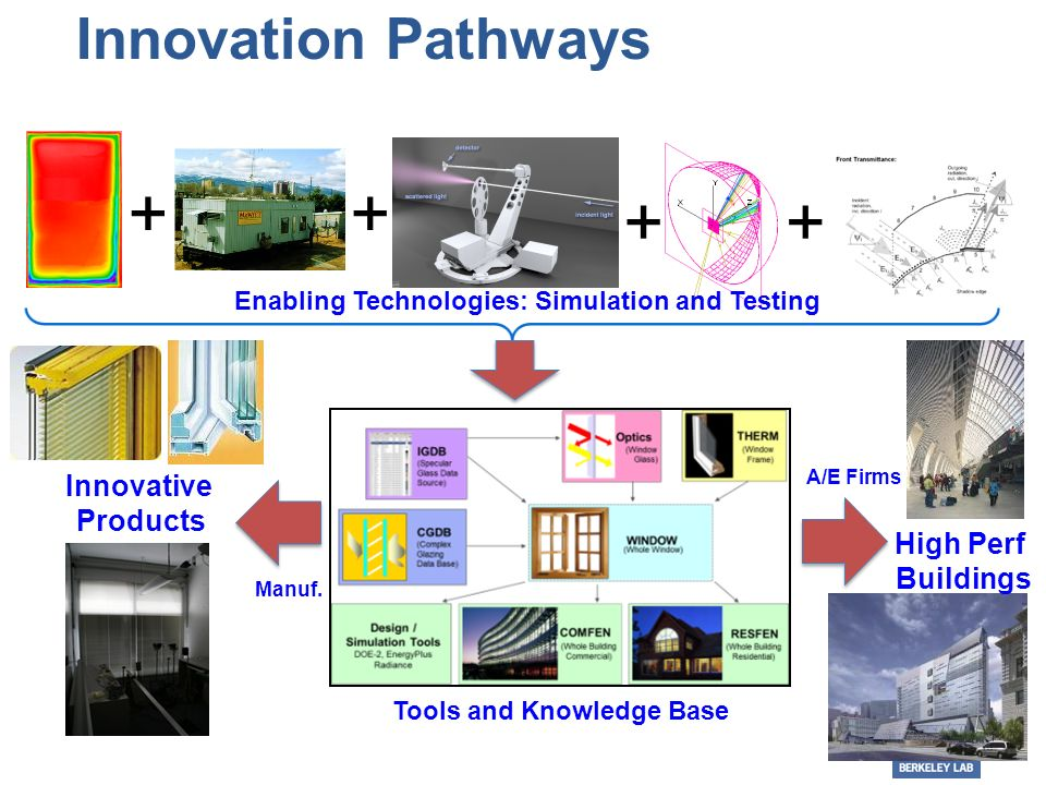 Innovation Pathways Tools and Knowledge Base Enabling Technologies: Simulation and Testing Innovative Products High Perf Buildings Manuf.