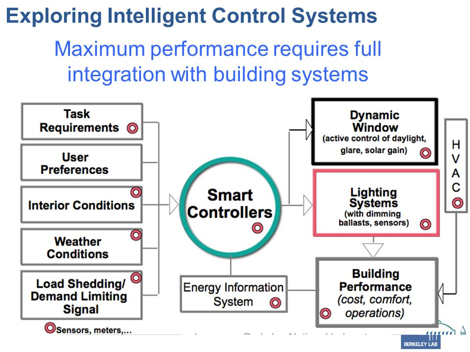 Exploring Intelligent Control Systems Maximum performance requires full integration with building systems