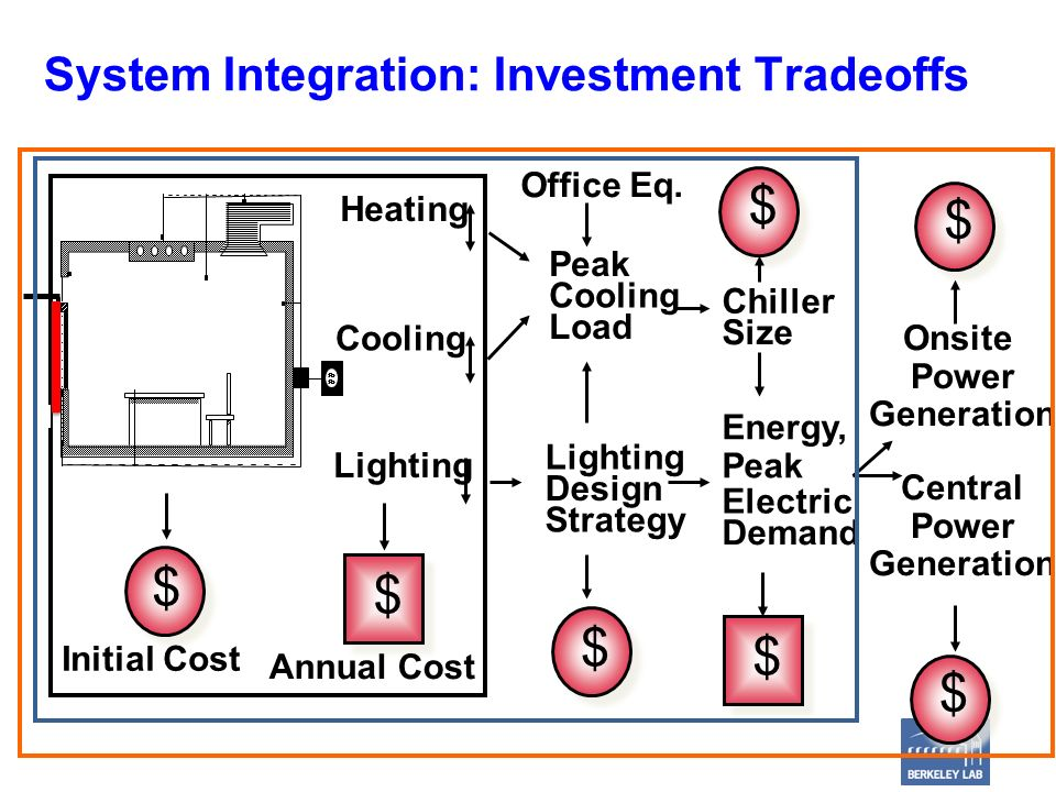 System Integration: Investment Tradeoffs Heating Cooling Lighting Peak Cooling Load Chiller Size Lighting Design Strategy Energy, Peak Electric Demand Central Power Generation $ $ $ $ $ Initial Cost Annual Cost Office Eq.
