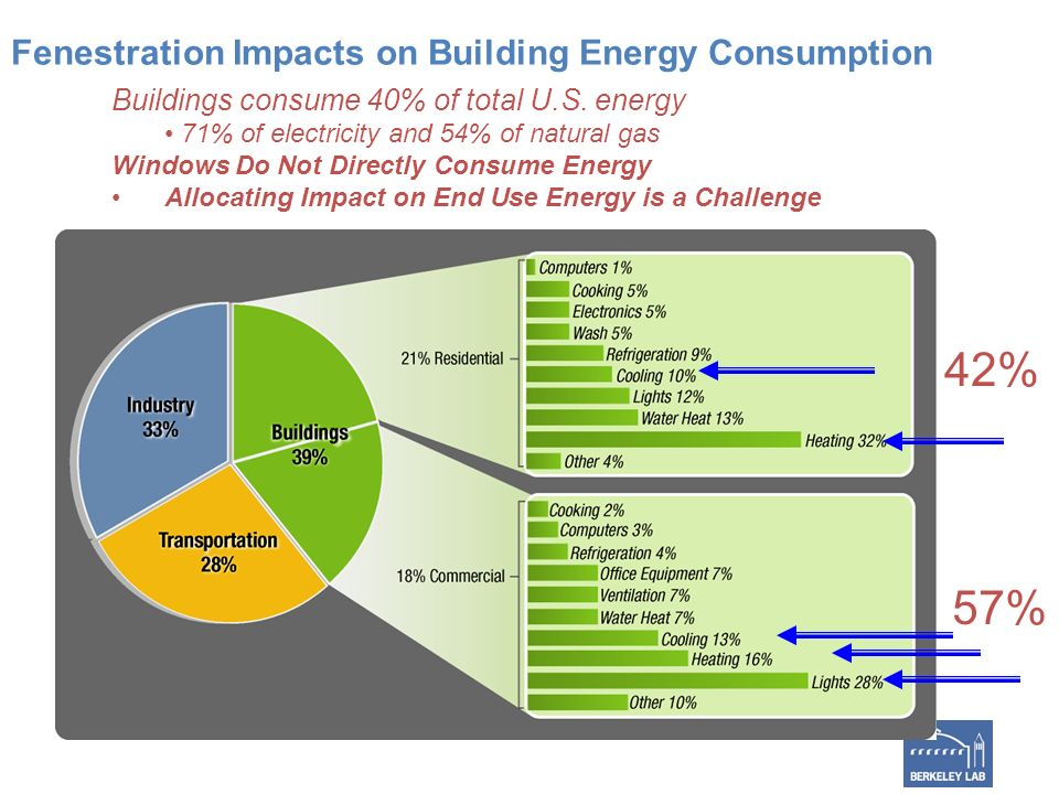 Fenestration Impacts on Building Energy Consumption Buildings consume 40% of total U.S.