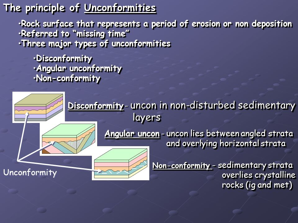 The principle of Unconformities Rock surface that represents a period of erosion or non depositionRock surface that represents a period of erosion or non deposition Referred to missing timeReferred to missing time Three major types of unconformitiesThree major types of unconformities DisconformityDisconformity Angular unconformityAngular unconformity Non-conformityNon-conformity The principle of Unconformities Rock surface that represents a period of erosion or non depositionRock surface that represents a period of erosion or non deposition Referred to missing timeReferred to missing time Three major types of unconformitiesThree major types of unconformities DisconformityDisconformity Angular unconformityAngular unconformity Non-conformityNon-conformity Unconformity Disconformity uncon in non-disturbed sedimentary Disconformity – uncon in non-disturbed sedimentary layers layers Disconformity uncon in non-disturbed sedimentary Disconformity – uncon in non-disturbed sedimentary layers layers Angular uncon – uncon lies between angled strata and overlying horizontal strata and overlying horizontal strata Angular uncon – uncon lies between angled strata and overlying horizontal strata and overlying horizontal strata Non-conformity – sedimentary strata overlies crystalline overlies crystalline rocks (ig and met) rocks (ig and met) Non-conformity – sedimentary strata overlies crystalline overlies crystalline rocks (ig and met) rocks (ig and met)