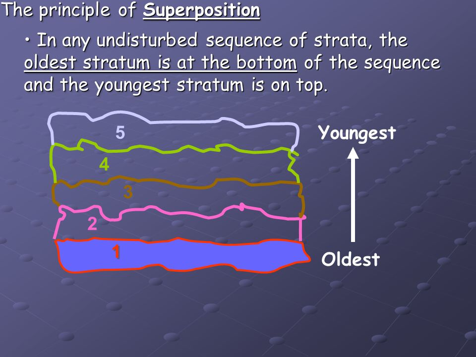 The principle of Superposition In any undisturbed sequence of strata, the oldest stratum is at the bottom of the sequence and the youngest stratum is on top.