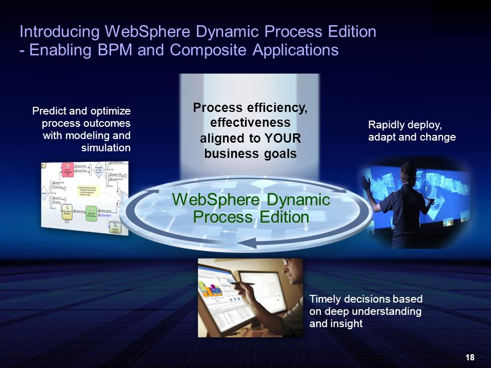 18 Predict and optimize process outcomes with modeling and simulation Rapidly deploy, adapt and change Timely decisions based on deep understanding and insight Introducing WebSphere Dynamic Process Edition - Enabling BPM and Composite Applications Process efficiency, effectiveness aligned to YOUR business goals WebSphere Dynamic Process Edition