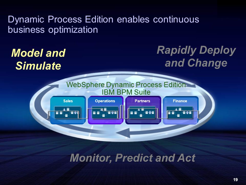 19 Dynamic Process Edition enables continuous business optimization Model and Simulate Monitor, Predict and Act Rapidly Deploy and Change WebSphere Dynamic Process Edition IBM BPM Suite SalesFinanceOperationsPartners