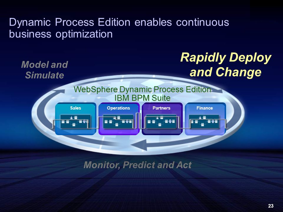 23 Dynamic Process Edition enables continuous business optimization Model and Simulate Monitor, Predict and Act Rapidly Deploy and Change WebSphere Dynamic Process Edition IBM BPM Suite SalesFinanceOperationsPartners