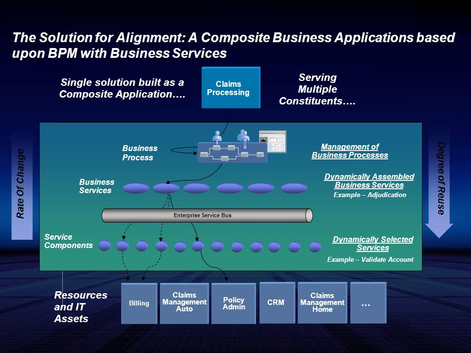 The Solution for Alignment: A Composite Business Applications based upon BPM with Business Services Single solution built as a Composite Application….