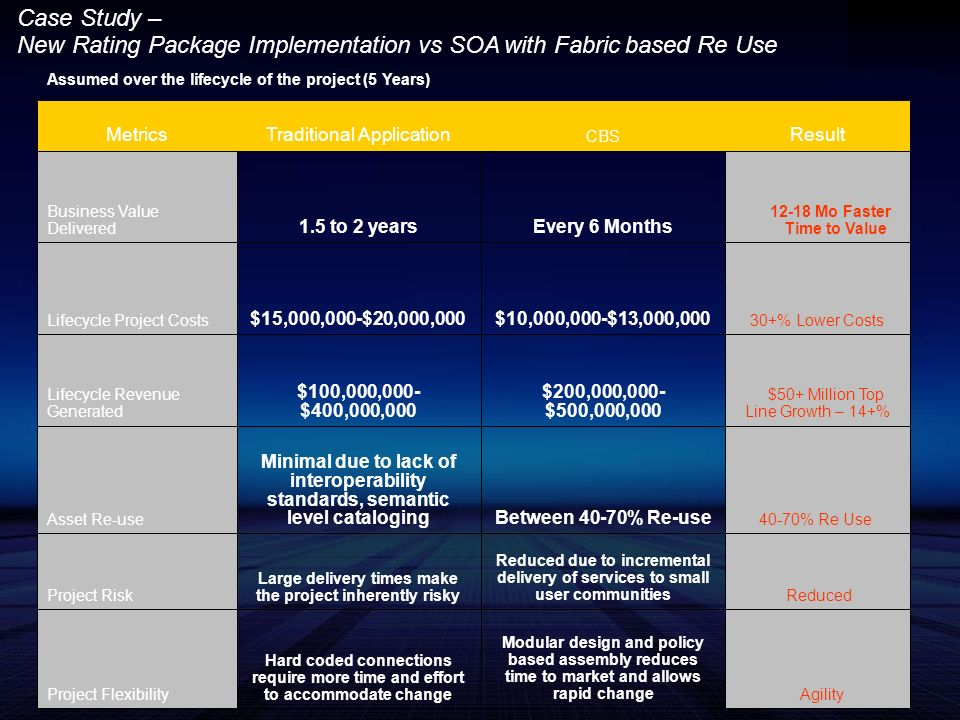 Case Study – New Rating Package Implementation vs SOA with Fabric based Re Use