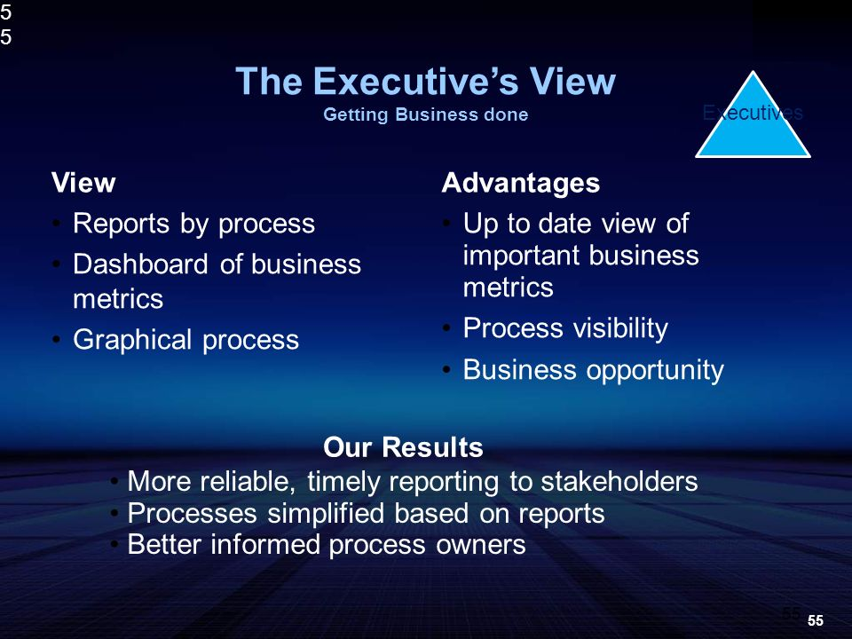 5555 The Executives View Getting Business done ViewAdvantages Up to date view of important business metrics Process visibility Business opportunity Our Results Reports by process Dashboard of business metrics Graphical process More reliable, timely reporting to stakeholders Processes simplified based on reports Better informed process owners 55 Executives