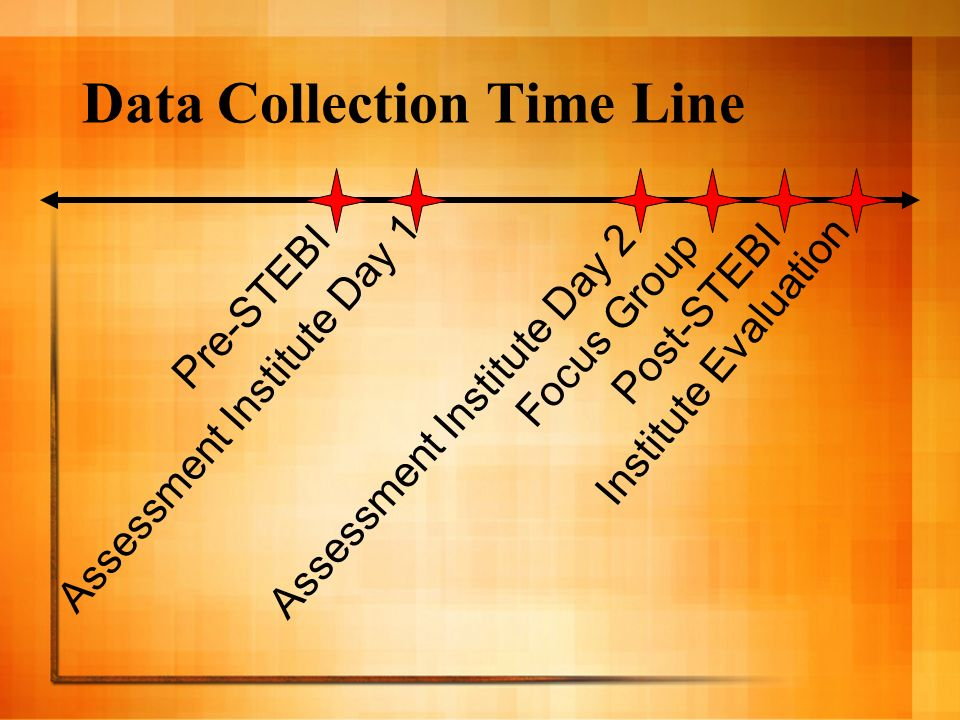 Data Collection Time Line Pre-STEBI Assessment Institute Day 1 Assessment Institute Day 2 Focus Group Post-STEBI Institute Evaluation