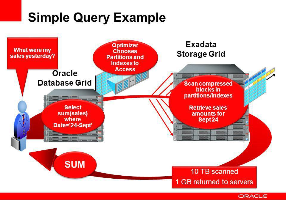 Simple Query Example Exadata Storage Grid SUM Optimizer Chooses Partitions and Indexes to Access 10 TB scanned 1 GB returned to servers 10 TB scanned 1 GB returned to servers Oracle Database Grid What were my sales yesterday.
