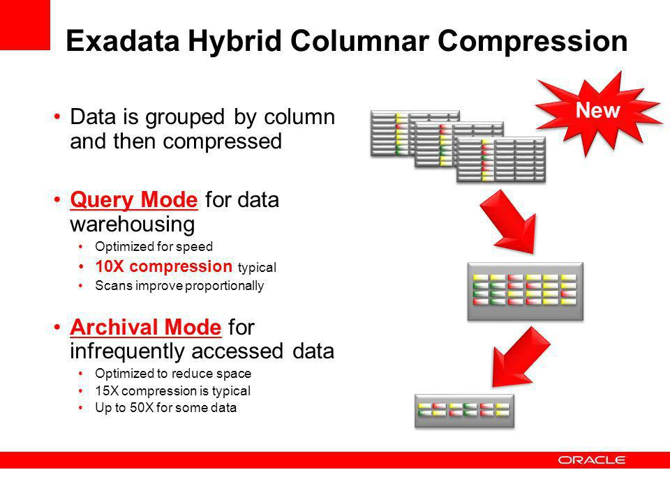 New Exadata Hybrid Columnar Compression Data is grouped by column and then compressed Query Mode for data warehousing Optimized for speed 10X compression typical Scans improve proportionally Archival Mode for infrequently accessed data Optimized to reduce space 15X compression is typical Up to 50X for some data