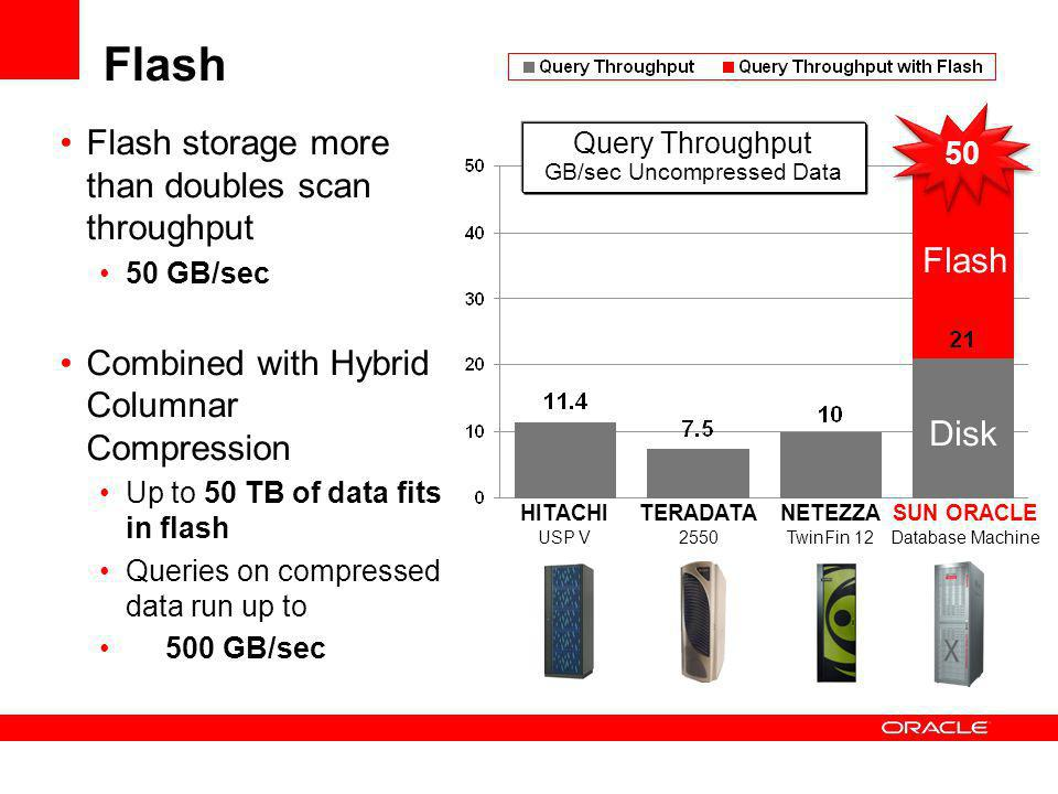 Flash Flash storage more than doubles scan throughput 50 GB/sec Combined with Hybrid Columnar Compression Up to 50 TB of data fits in flash Queries on compressed data run up to 500 GB/sec 50 HITACHI USP V TERADATA 2550 NETEZZA TwinFin 12 SUN ORACLE Database Machine Query Throughput GB/sec Uncompressed Data Flash Disk