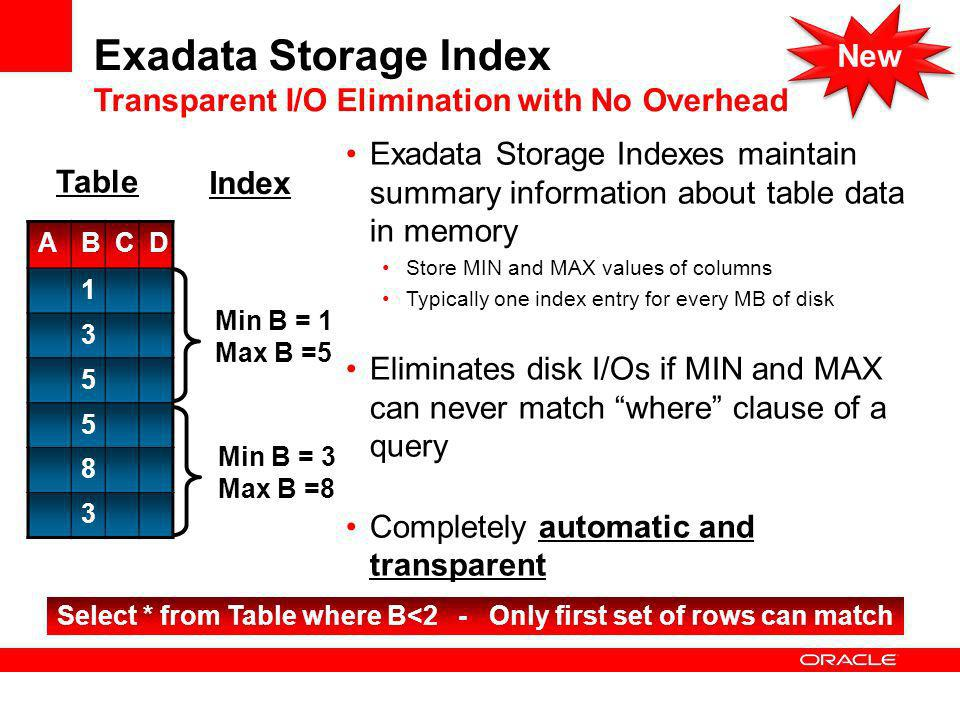 Exadata Storage Index Transparent I/O Elimination with No Overhead Exadata Storage Indexes maintain summary information about table data in memory Store MIN and MAX values of columns Typically one index entry for every MB of disk Eliminates disk I/Os if MIN and MAX can never match where clause of a query Completely automatic and transparent ABCD Min B = 1 Max B =5 Table Index Min B = 3 Max B =8 Select * from Table where B<2 - Only first set of rows can match New