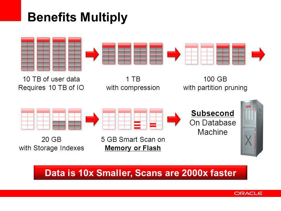 Benefits Multiply 1 TB with compression 10 TB of user data Requires 10 TB of IO 100 GB with partition pruning 20 GB with Storage Indexes 5 GB Smart Scan on Memory or Flash Subsecond On Database Machine Data is 10x Smaller, Scans are 2000x faster