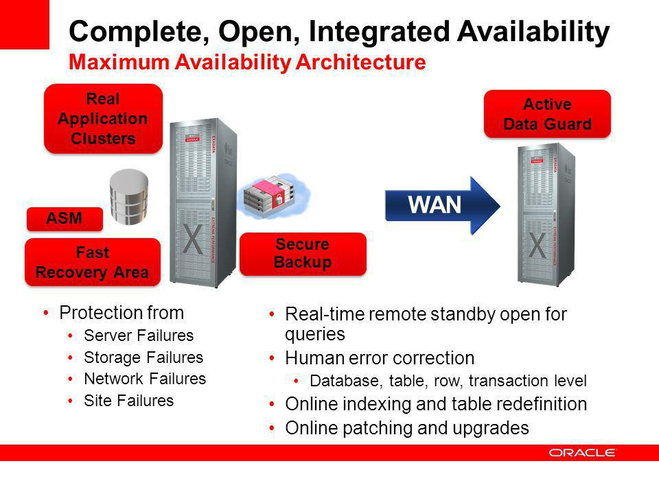 WAN Complete, Open, Integrated Availability Maximum Availability Architecture Protection from Server Failures Storage Failures Network Failures Site Failures Real-time remote standby open for queries Human error correction Database, table, row, transaction level Online indexing and table redefinition Online patching and upgrades Real Application Clusters ASM Fast Recovery Area Active Data Guard Secure Backup