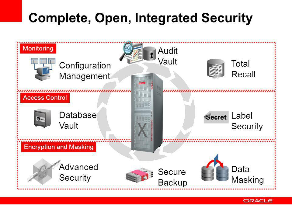 Complete, Open, Integrated Security Data Masking Advanced Security Secure Backup Encryption and Masking Database Vault Label Security Access Control Configuration Management Audit Vault Total Recall Monitoring