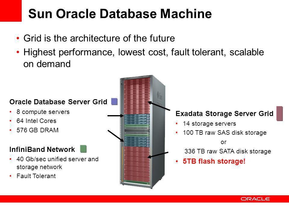 Sun Oracle Database Machine Grid is the architecture of the future Highest performance, lowest cost, fault tolerant, scalable on demand Exadata Storage Server Grid 14 storage servers 100 TB raw SAS disk storage or 336 TB raw SATA disk storage 5TB flash storage.