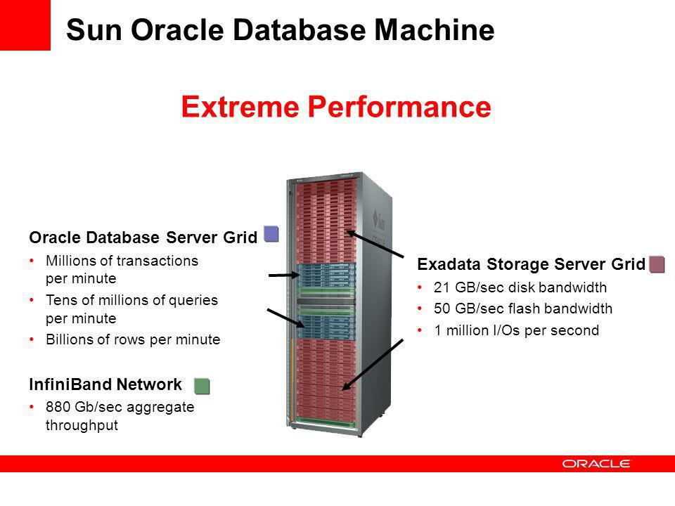 Sun Oracle Database Machine Exadata Storage Server Grid 21 GB/sec disk bandwidth 50 GB/sec flash bandwidth 1 million I/Os per second Oracle Database Server Grid Millions of transactions per minute Tens of millions of queries per minute Billions of rows per minute InfiniBand Network 880 Gb/sec aggregate throughput Extreme Performance