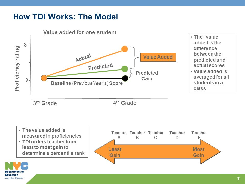 7 How TDI Works: The Model Value added for one student Proficiency rating 3 rd Grade 4 th Grade Predicted Gain Actual Value Added Baseline (Previous Years) Score Teacher A Teacher B Teacher E Teacher D Teacher C Least Gain Most Gain The value added is the difference between the predicted and actual scores Value added is averaged for all students in a class The value added is measured in proficiencies TDI orders teacher from least to most gain to determine a percentile rank