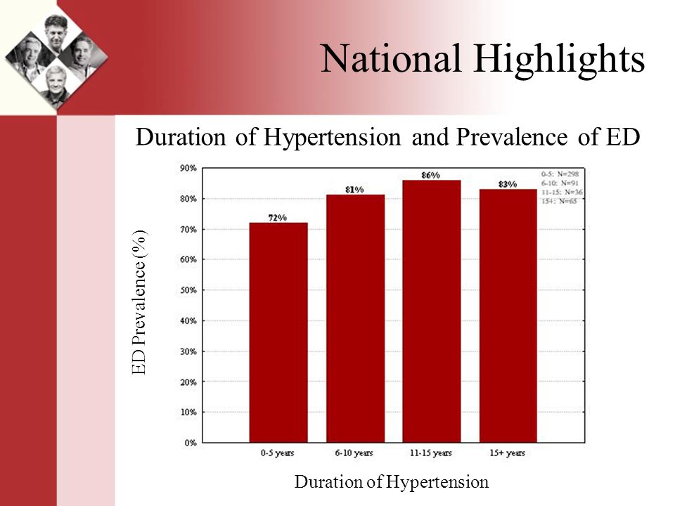 National Highlights Duration of Hypertension and Prevalence of ED Duration of Hypertension ED Prevalence (%)