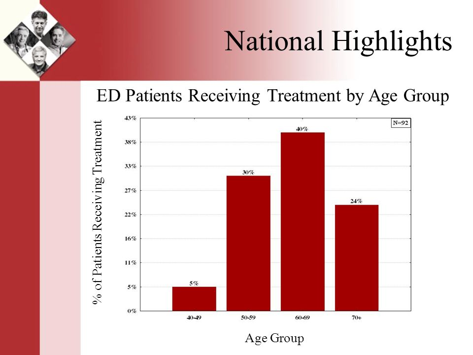 National Highlights ED Patients Receiving Treatment by Age Group % of Patients Receiving Treatment Age Group