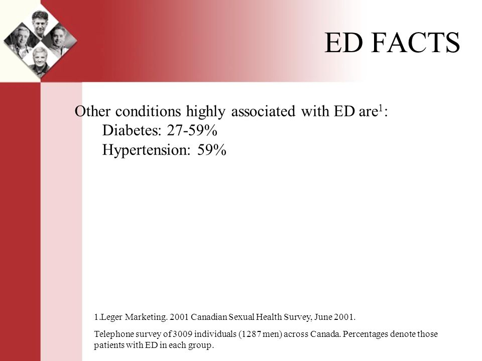 Other conditions highly associated with ED are 1 : Diabetes: 27-59% Hypertension: 59% 1.Leger Marketing.
