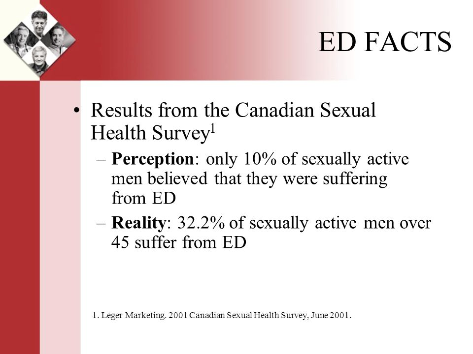 Results from the Canadian Sexual Health Survey 1 –Perception: only 10% of sexually active men believed that they were suffering from ED –Reality: 32.2% of sexually active men over 45 suffer from ED 1.
