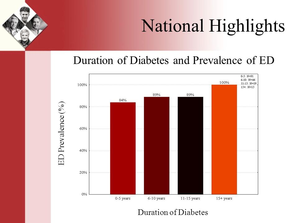 National Highlights Duration of Diabetes and Prevalence of ED Duration of Diabetes ED Prevalence (%)