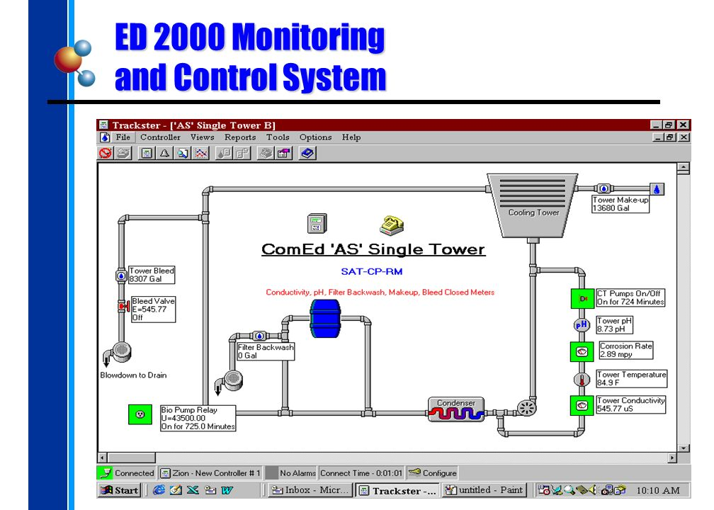 ED 2000 Monitoring and Control System